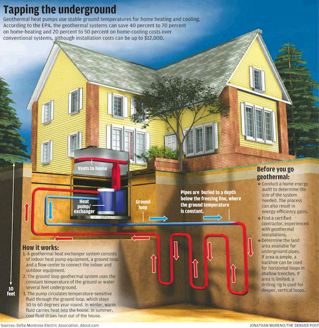An example on How GeoThermal works